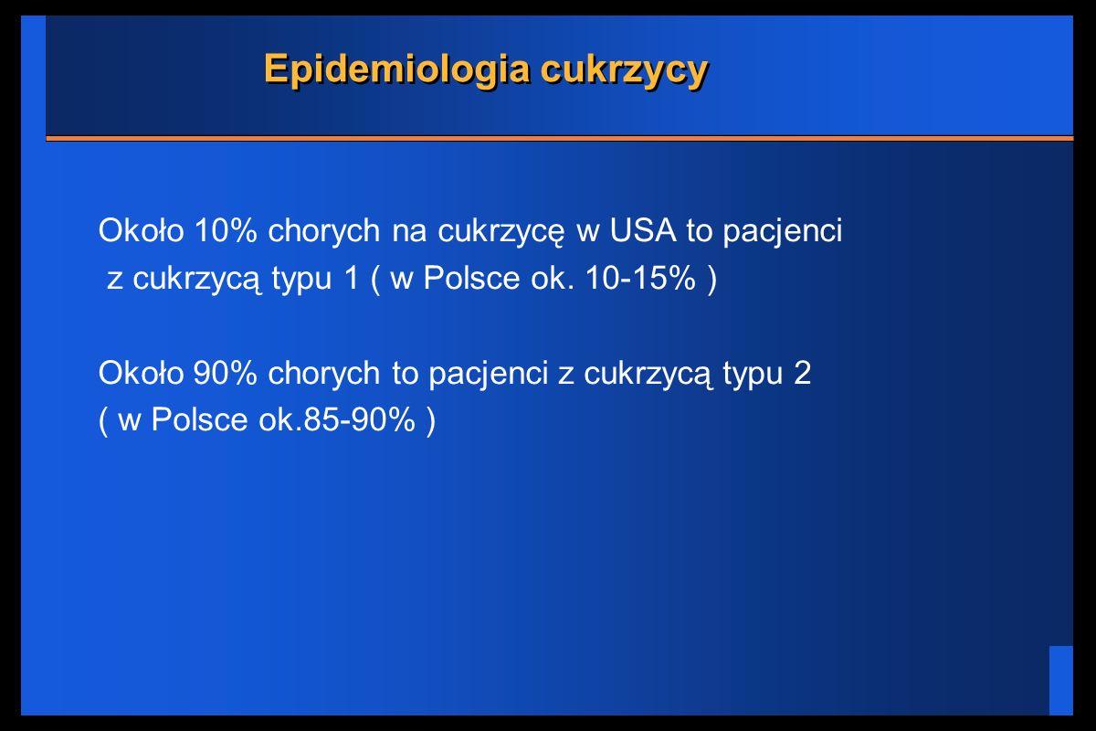 Epidemiologia cukrzycy Około 10% chorych na cukrzycę w USA to pacjenci z cukrzycą typu 1 ( w Polsce ok. 10-15% ) Około 90% chorych to pacjenci z cukrz