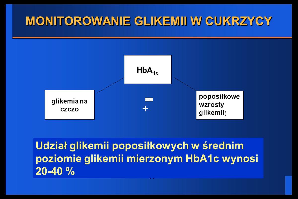 MONITOROWANIE GLIKEMII W CUKRZYCY HbA 1c glikemia na czczo p oposiłkowe wzrosty glikemii ) Udział glikemii poposiłkowych w średnim poziomie glikemii m