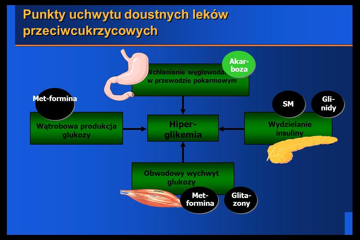 Wchłanianie węglowodanów w przewodzie pokarmowym Hiper- glikemia Wątrobowa produkcja glukozy Wydzielanie insuliny Obwodowy wychwyt glukozy Met- formin