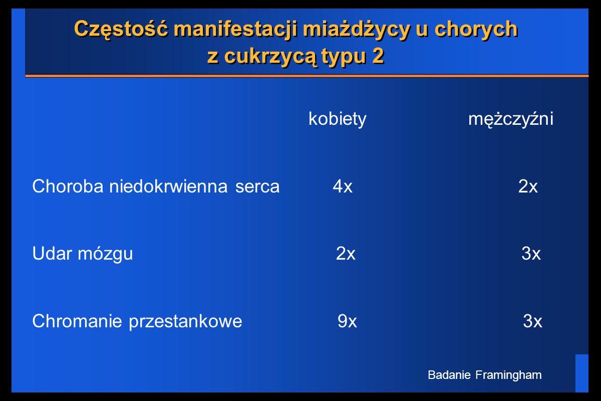 Częstość manifestacji miażdżycy u chorych z cukrzycą typu 2 kobiety mężczyźni Choroba niedokrwienna serca 4x 2x Udar mózgu 2x 3x Chromanie przestankow