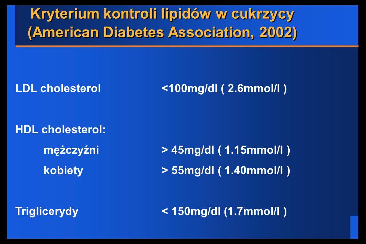Kryterium kontroli lipidów w cukrzycy (American Diabetes Association, 2002) LDL cholesterol<100mg/dl ( 2.6mmol/l ) HDL cholesterol: mężczyźni> 45mg/dl