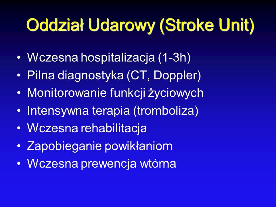 Oddział Udarowy (Stroke Unit) Wczesna hospitalizacja (1-3h) Pilna diagnostyka (CT, Doppler) Monitorowanie funkcji życiowych Intensywna terapia (trombo