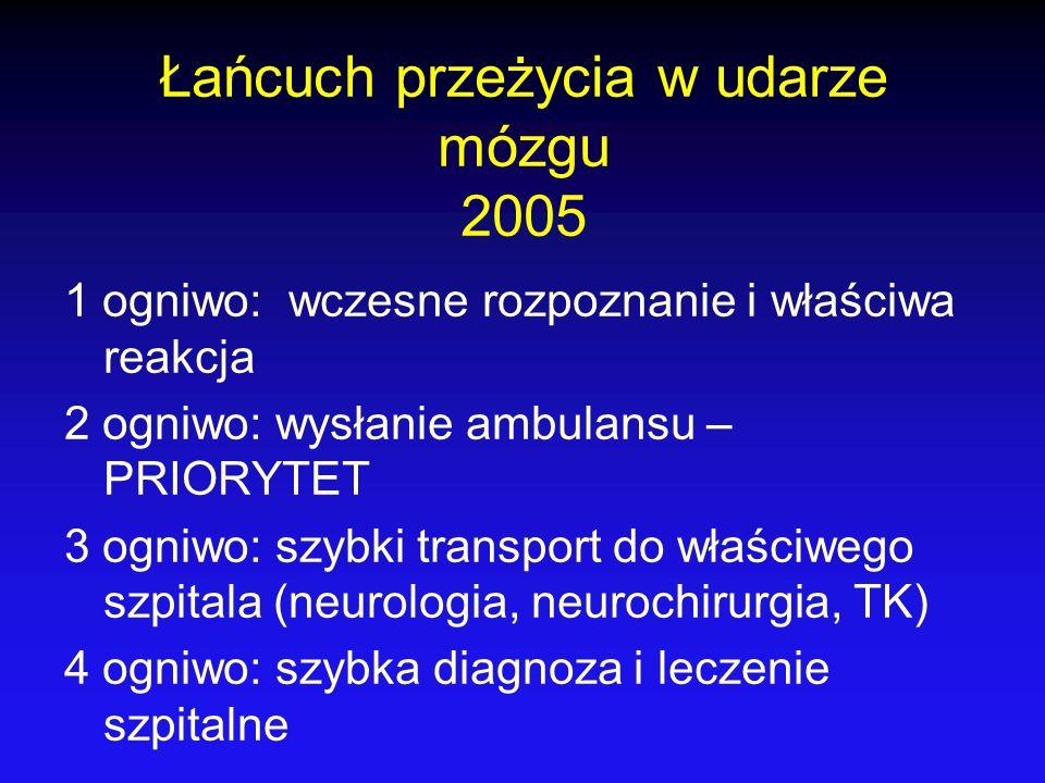 Łańcuch przeżycia w udarze mózgu 2005 1 ogniwo: wczesne rozpoznanie i właściwa reakcja 2 ogniwo: wysłanie ambulansu – PRIORYTET 3 ogniwo: szybki trans