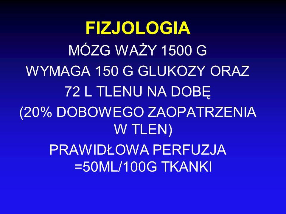 FIZJOLOGIA MÓZG WAŻY 1500 G WYMAGA 150 G GLUKOZY ORAZ 72 L TLENU NA DOBĘ (20% DOBOWEGO ZAOPATRZENIA W TLEN) PRAWIDŁOWA PERFUZJA =50ML/100G TKANKI