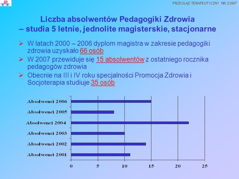 Liczba absolwentów Pedagogiki Zdrowia – studia 5 letnie, jednolite magisterskie, stacjonarne W latach 2000 – 2006 dyplom magistra w zakresie pedagogik
