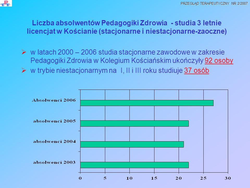 Liczba absolwentów Pedagogiki Zdrowia - studia 3 letnie licencjat w Kościanie (stacjonarne i niestacjonarne-zaoczne) w latach 2000 – 2006 studia stacj