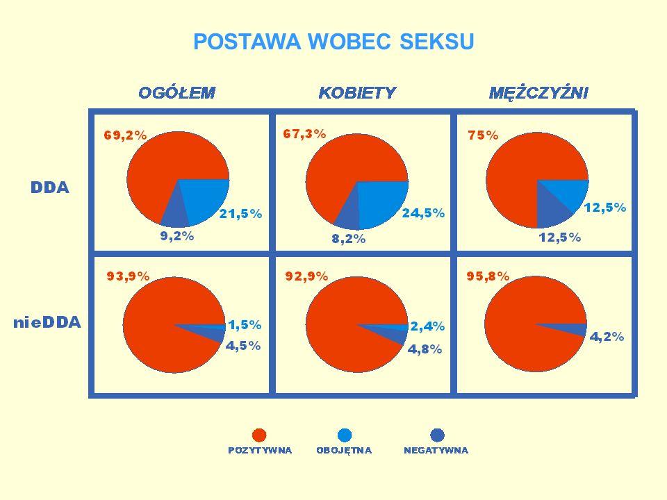 POSTAWA WOBEC SEKSU