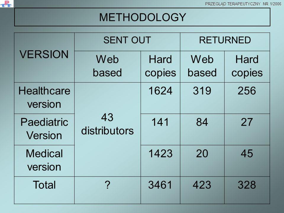 METHODOLOGY VERSION SENT OUTRETURNED Web based Hard copies Web based Hard copies Healthcare version 43 distributors 1624319256 Paediatric Version 1418