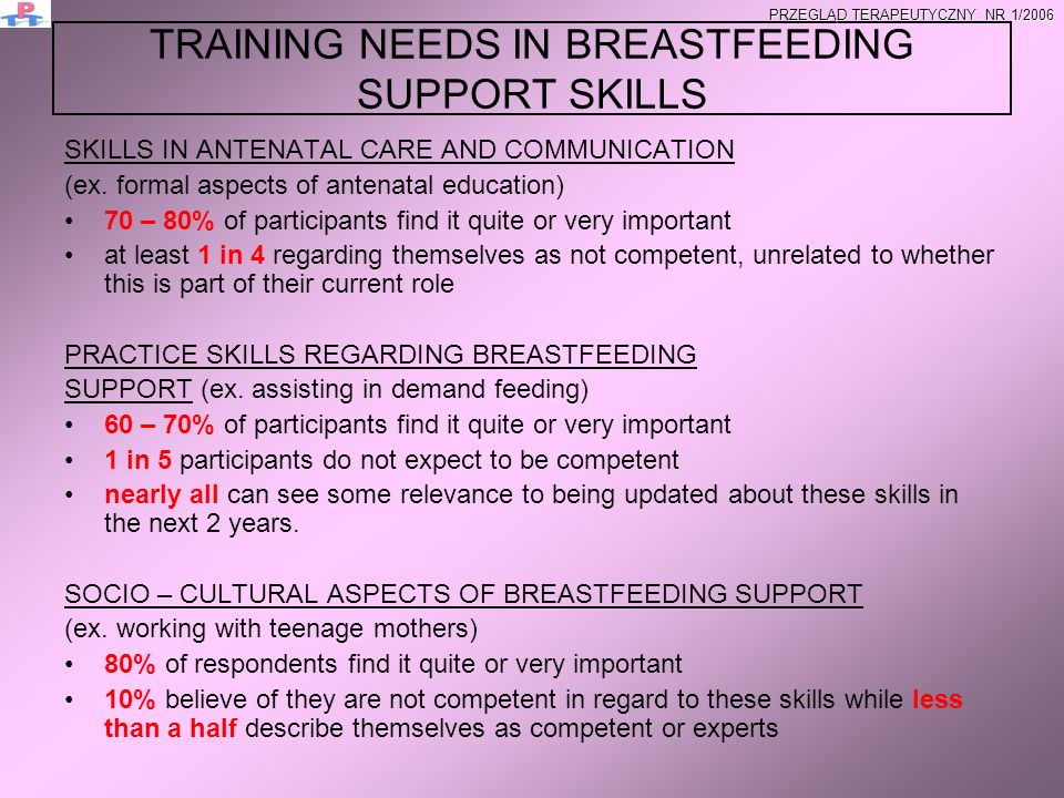 ORGANIZATIONAL BARRIERS FOR BREASTFEEDING SUPPORT – Medical doctors Medical doctors other than paediatricians are most likely to experience problems related to guidelines 0,00% 10,00% 20,00% 30,00% 40,00% 50,00% 60,00% 70,00% 1 Staff don not adhereStaff s different approaches Lack of guidelinesMothers go home too early Mothers are given conflicting adviceDifficult guidelines Too low staffing levelMothers have other problems Unhelpful facilities PRZEGLĄD TERAPEUTYCZNY NR 1/2006