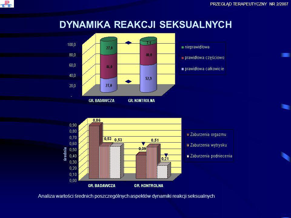 DYNAMIKA REAKCJI SEKSUALNYCH Analiza wartości średnich poszczególnych aspektów dynamiki reakcji seksualnych PRZEGLĄD TERAPEUTYCZNY NR 2/2007