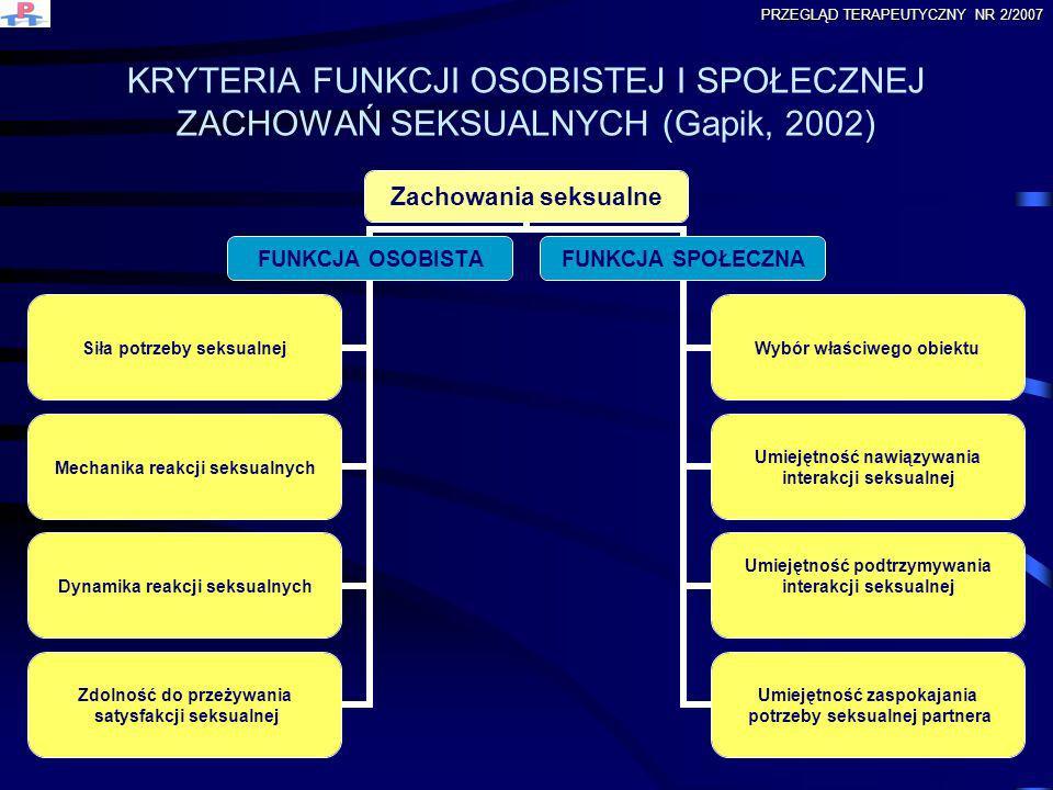 KRYTERIA FUNKCJI OSOBISTEJ I SPOŁECZNEJ ZACHOWAŃ SEKSUALNYCH (Gapik, 2002) Zachowania seksualne FUNKCJA OSOBISTA Siła potrzeby seksualnej Mechanika re