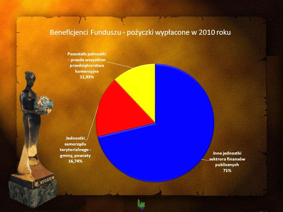 Beneficjenci Funduszu - pożyczki wypłacone w 2010 roku