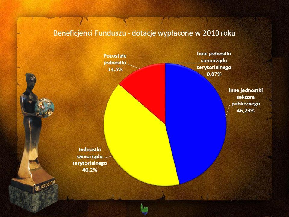 Beneficjenci Funduszu - dotacje wypłacone w 2010 roku