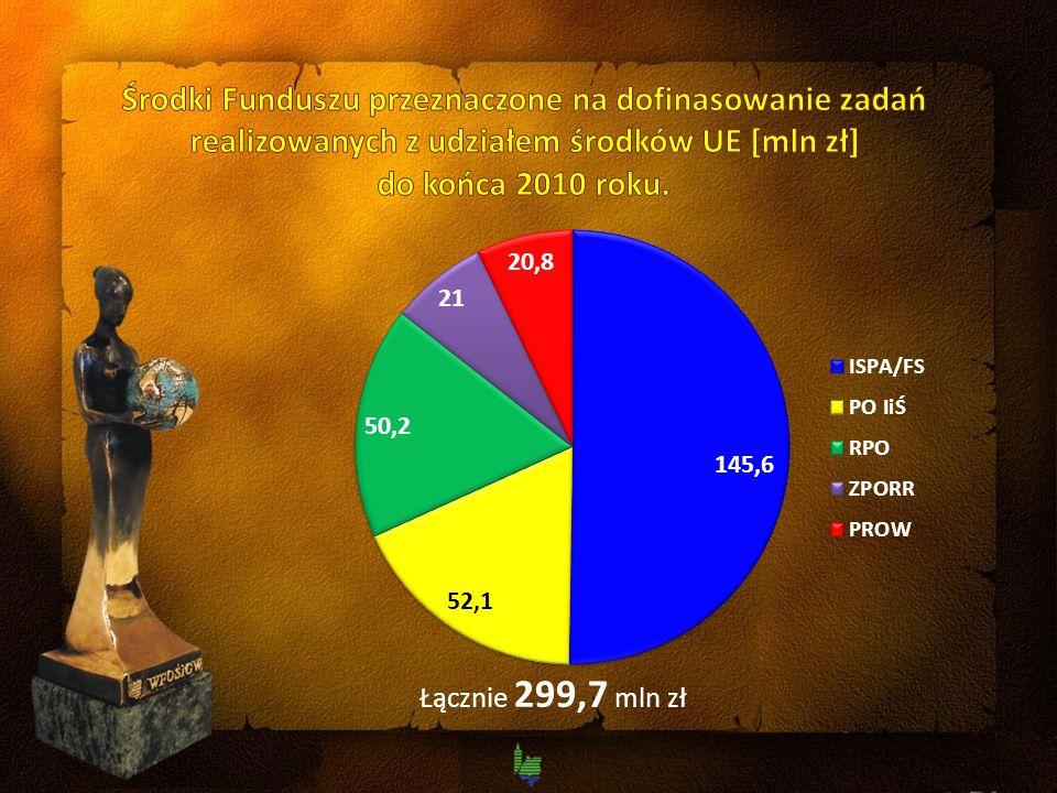 Łącznie 299,7 mln zł