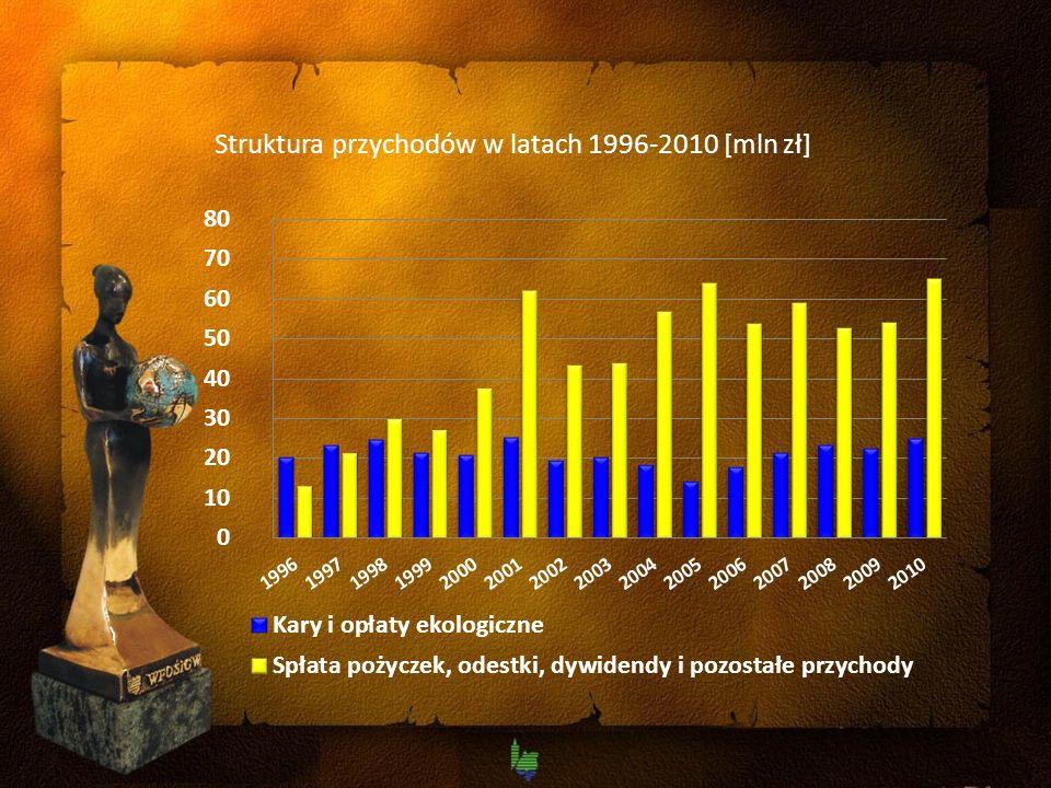 Struktura przychodów w latach 1996-2010 [mln zł]