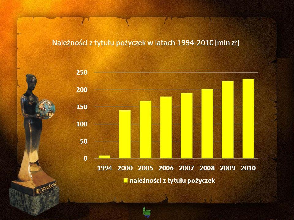 Należności z tytułu pożyczek w latach 1994-2010 [mln zł]