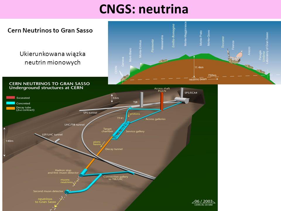 CNGS: neutrina Cern Neutrinos to Gran Sasso Ukierunkowana wiązka neutrin mionowych