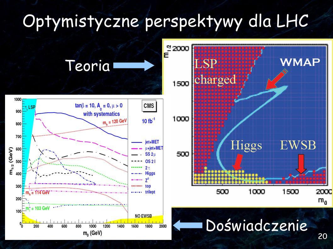 20 Optymistyczne perspektywy dla LHC Teoria Doświadczenie