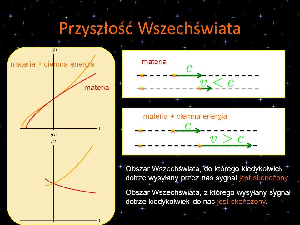 Przyszłość Wszechświata materia materia + ciemna energia Obszar Wszechświata, do którego kiedykolwiek dotrze wysyłany przez nas sygnał jest skończony.