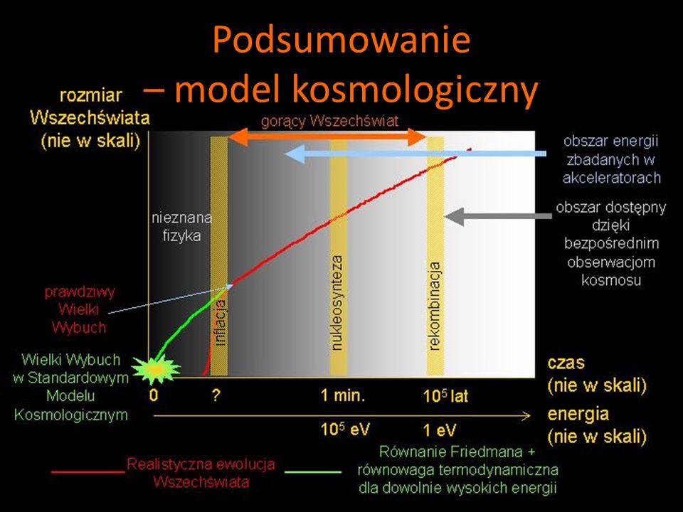 Podsumowanie – model kosmologiczny