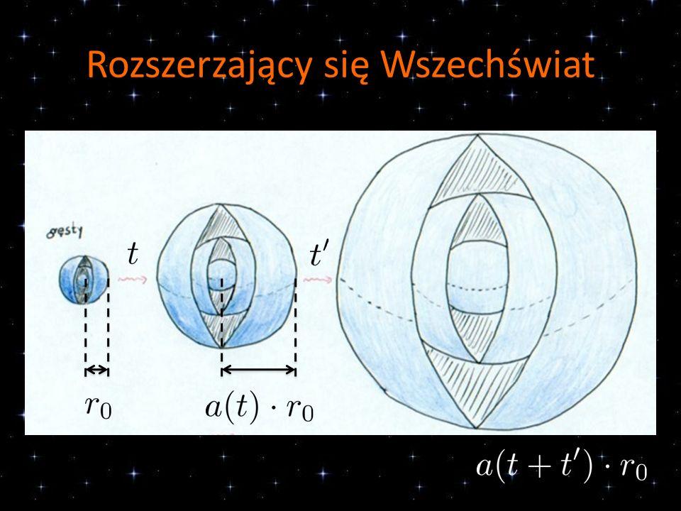 Przeszłość Wszechświata Dawno temu Wszechświat był znacznie bardziej gęsty i często zachodziły w nim oddziaływania między wypełniającymi go cząstkami – był gorący.