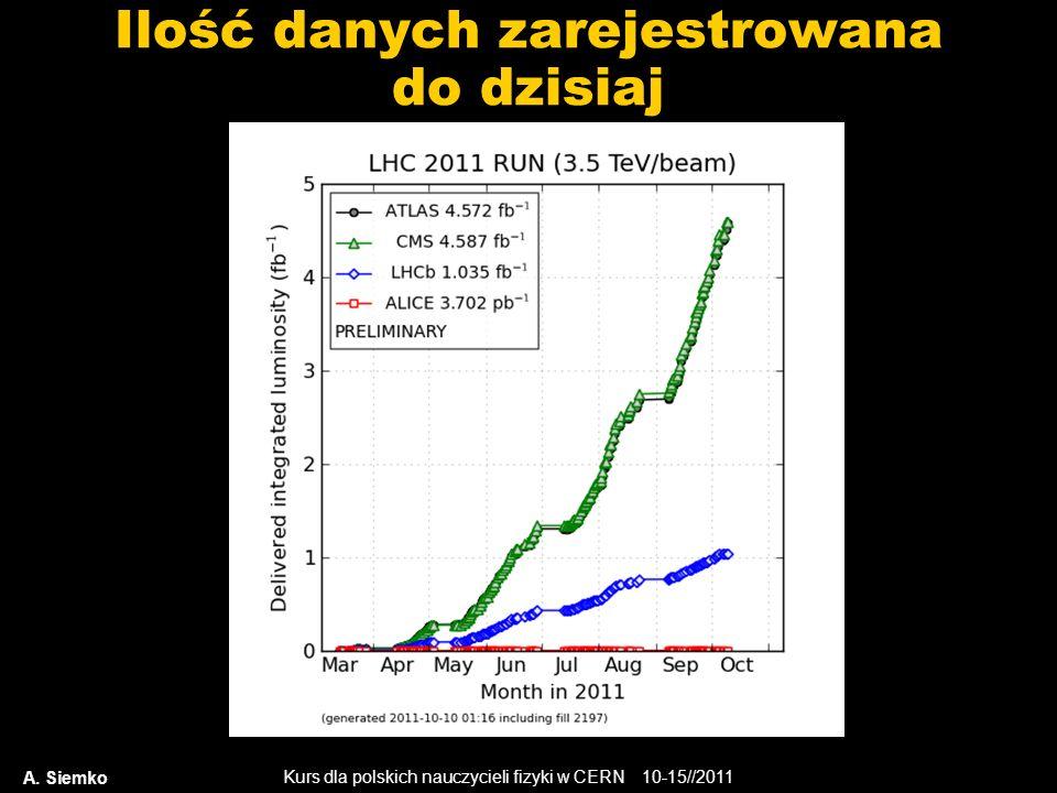 Kurs dla polskich nauczycieli fizyki w CERN 10-15//2011 Ilość danych zarejestrowana do dzisiaj A. Siemko
