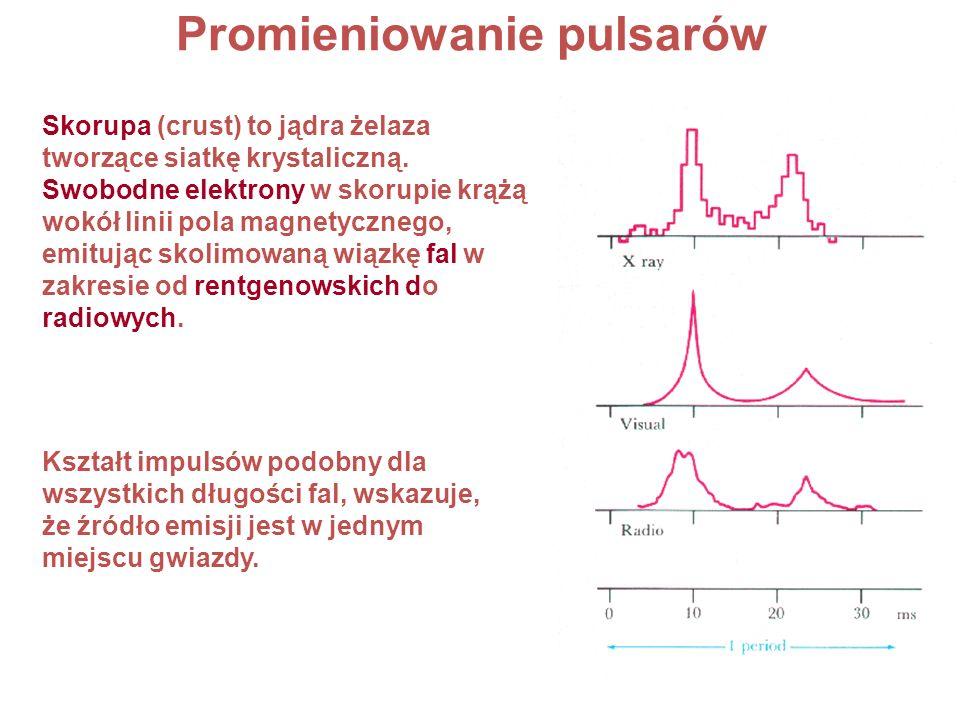Promieniowanie pulsarów Kształt impulsów podobny dla wszystkich długości fal, wskazuje, że źródło emisji jest w jednym miejscu gwiazdy. Skorupa (crust