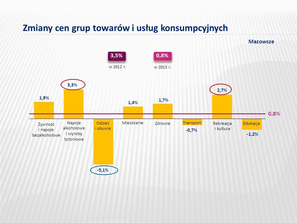 Zmiany cen grup towarów i usług konsumpcyjnych 1,9% 3,3% -5,1% 1,4% 1,7% -0,7% -1,2% 2,7% Żywność i napoje bezalkoholowe Napoje alkoholowe i wyroby tytoniowe Odzież i obuwie Mieszkanie Zdrowie Transport Rekreacja i kultura Edukacja 3,5% w 2012 r.