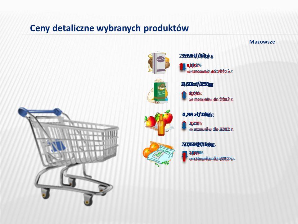 Ceny detaliczne wybranych produktów 2,76 zł/1 kg 2,60 zł/0,5 kg 4,32 zł/1 kg 2,12 zł/0,5 kg 9,1% w stosunku do 2012 r.