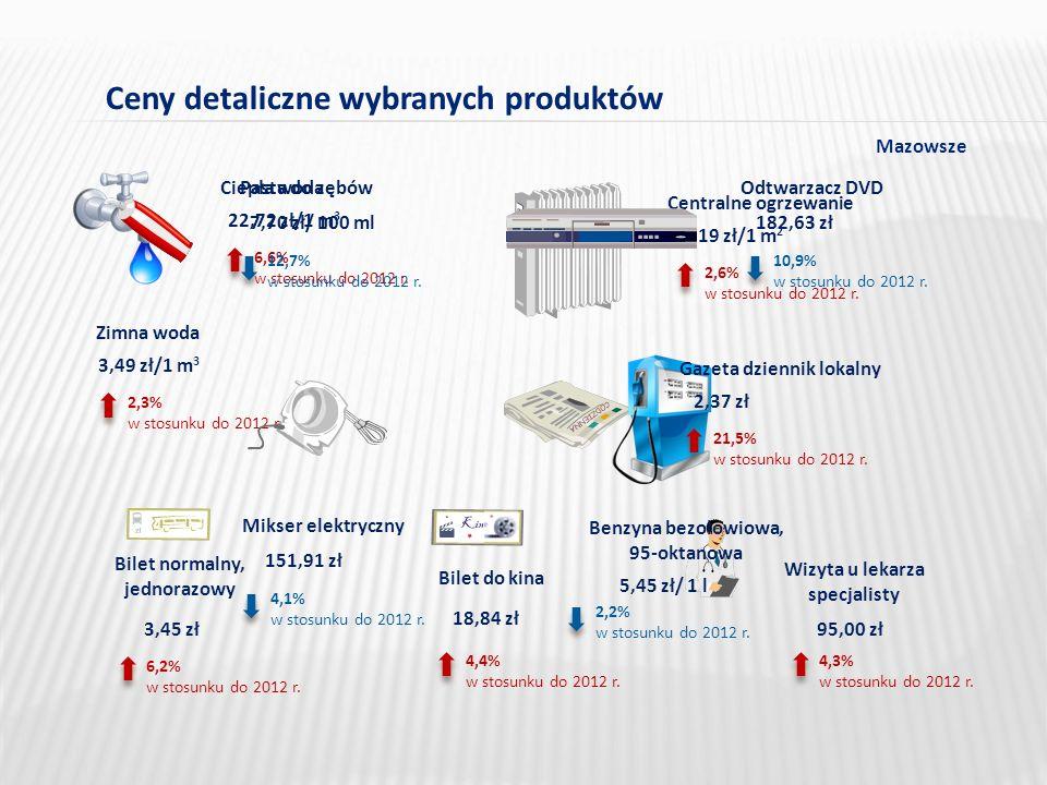 Ceny detaliczne wybranych produktów 22,72 zł/1 m 3 Ciepła woda 6,6% w stosunku do 2012 r.
