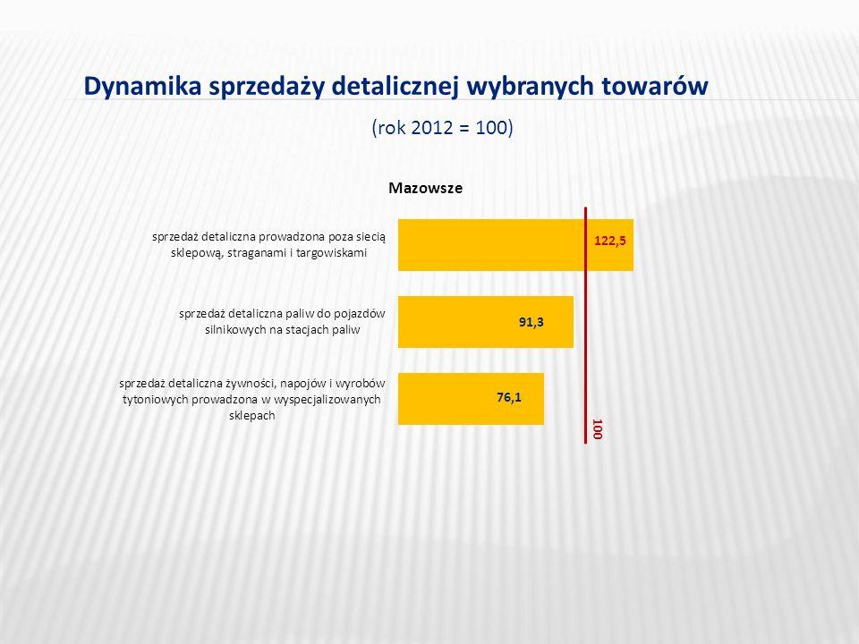 Dynamika sprzedaży detalicznej wybranych towarów (rok 2012 = 100) Mazowsze 100 122,5 91,3 76,1
