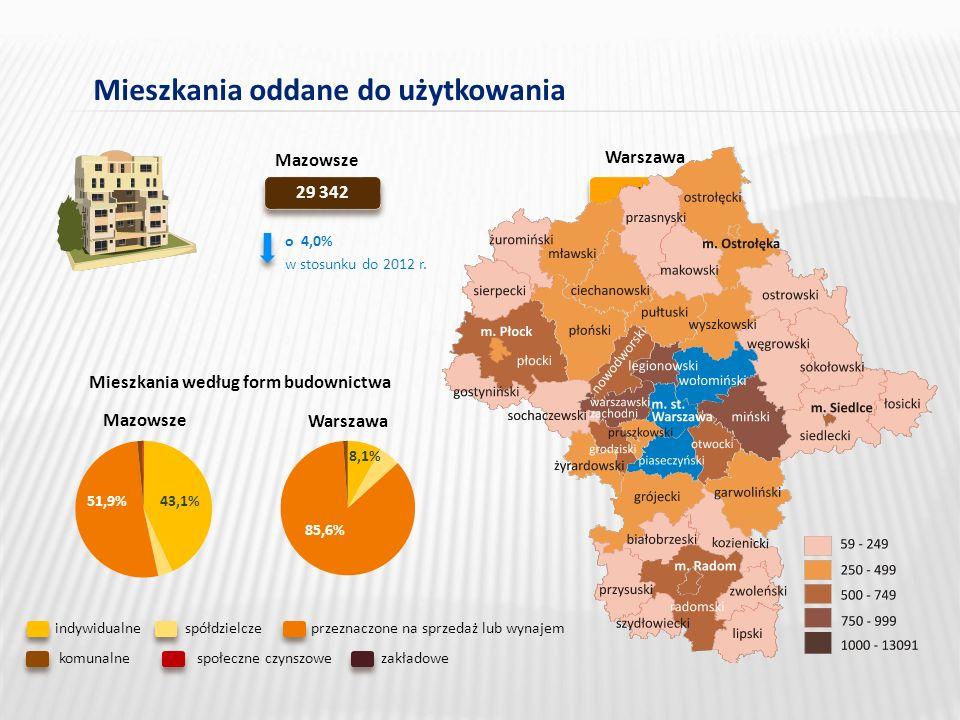 Mieszkania oddane do użytkowania 29 342 Mazowsze w stosunku do 2012 r.