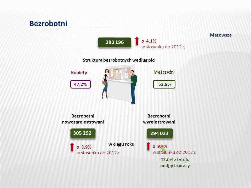 Bezrobotni 283 196 w stosunku do 2012 r.