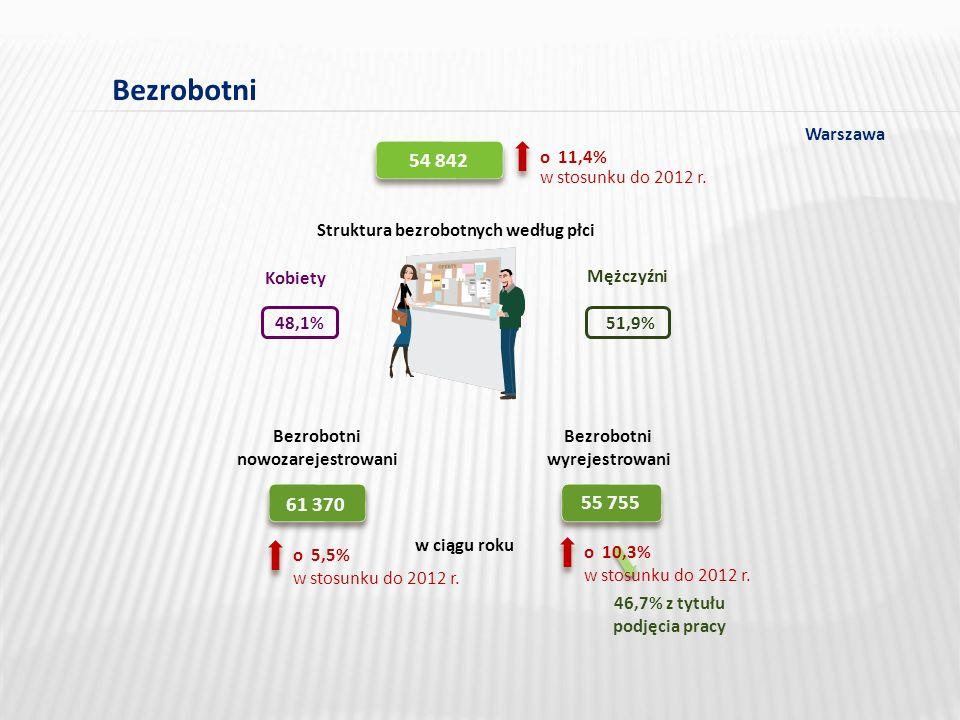 w stosunku do 2012 r. o 11,4% 54 842 Bezrobotni Struktura bezrobotnych według płci Mężczyźni Kobiety 51,9%48,1% Bezrobotni nowozarejestrowani Bezrobot