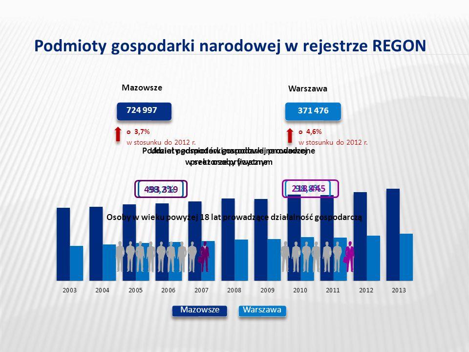 Podmioty gospodarki narodowej w rejestrze REGON 724 997 w stosunku do 2012 r.