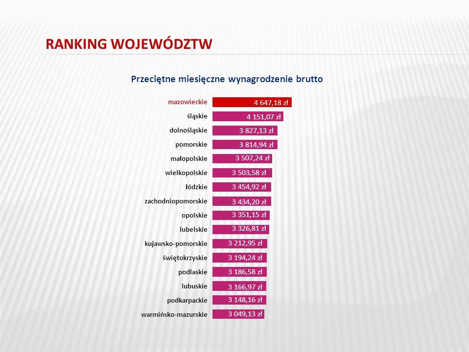 RANKING WOJEWÓDZTW Przeciętne miesięczne wynagrodzenie brutto mazowieckie śląskie dolnośląskie pomorskie małopolskie wielkopolskie łódzkie zachodniopomorskie opolskie lubelskie kujawsko-pomorskie świętokrzyskie podlaskie lubuskie podkarpackie warmińsko-mazurskie 4 647,18 zł 4 151,07 zł 3 827,13 zł 3 814,94 zł 3 507,24 zł 3 503,58 zł 3 454,92 zł 3 434,20 zł 3 351,15 zł 3 326,81 zł 3 212,95 zł 3 194,24 zł 3 186,58 zł 3 166,97 zł 3 148,16 zł 3 049,13 zł 1