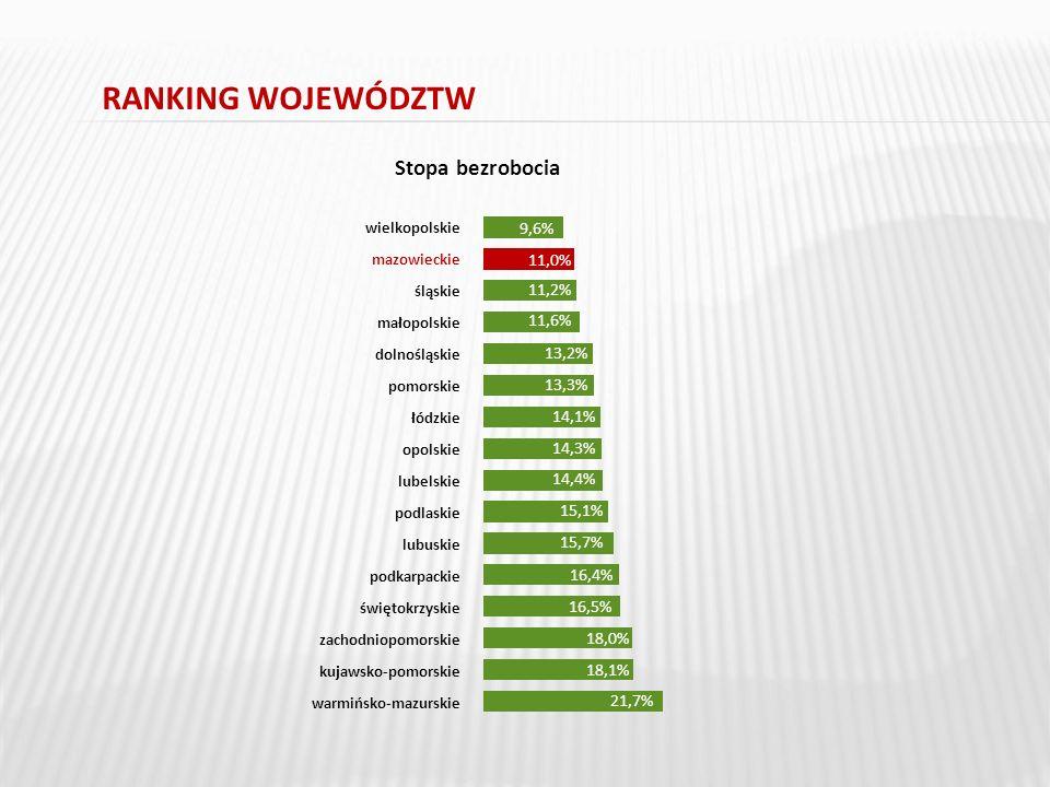 RANKING WOJEWÓDZTW Stopa bezrobocia wielkopolskie mazowieckie śląskie małopolskie dolnośląskie pomorskie łódzkie opolskie lubelskie podlaskie lubuskie podkarpackie świętokrzyskie zachodniopomorskie kujawsko-pomorskie warmińsko-mazurskie 9,6% 11,0% 11,2% 11,6% 13,2% 13,3% 14,1% 14,3% 14,4% 15,1% 15,7% 16,4% 16,5% 18,0% 18,1% 21,7% 2