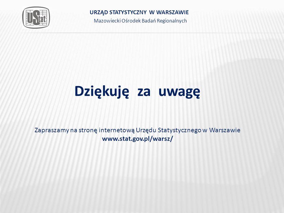 Dziękuję za uwagę Zapraszamy na stronę internetową Urzędu Statystycznego w Warszawie www.stat.gov.pl/warsz/ Mazowiecki Ośrodek Badań Regionalnych URZĄD STATYSTYCZNY W WARSZAWIE