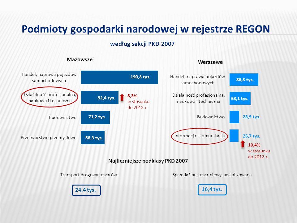 Mazowsze Warszawa Podmioty gospodarki narodowej w rejestrze REGON według sekcji PKD 2007 8,3% w stosunku do 2012 r.