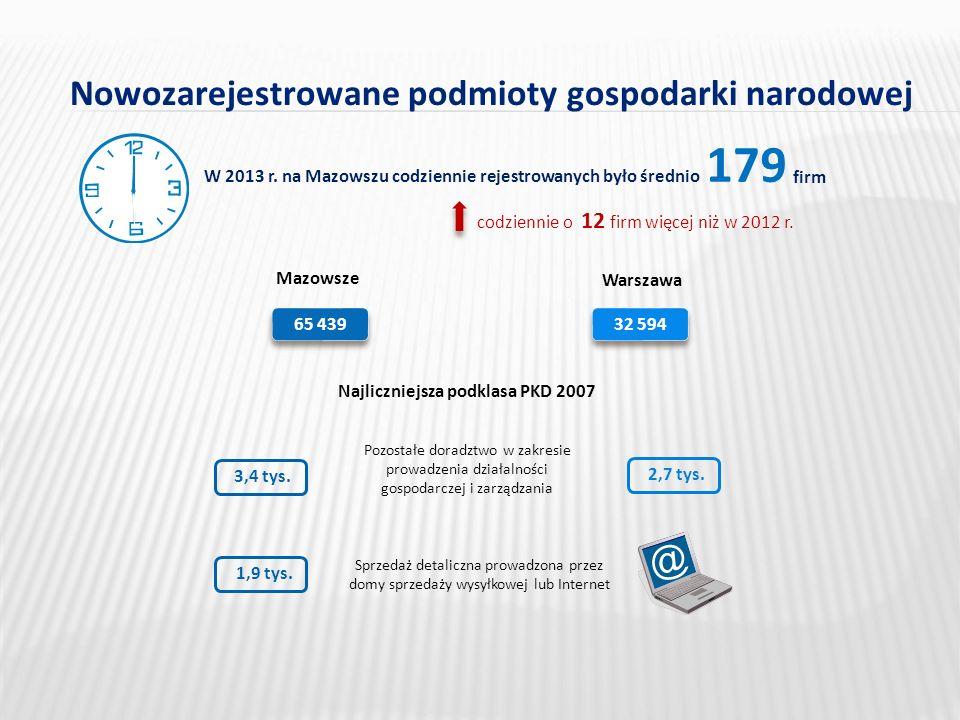 Nowozarejestrowane podmioty gospodarki narodowej Mazowsze Warszawa 179 W 2013 r.