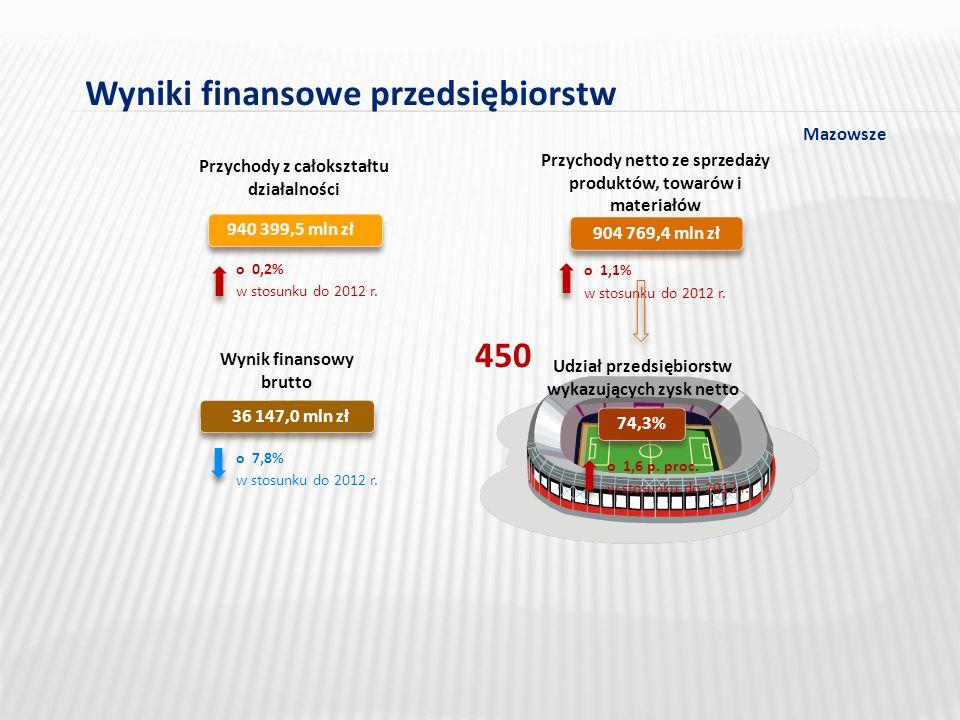 Wyniki finansowe przedsiębiorstw 940 399,5 mln zł 904 769,4 mln zł Przychody z całokształtu działalności Przychody netto ze sprzedaży produktów, towarów i materiałów w stosunku do 2012 r.