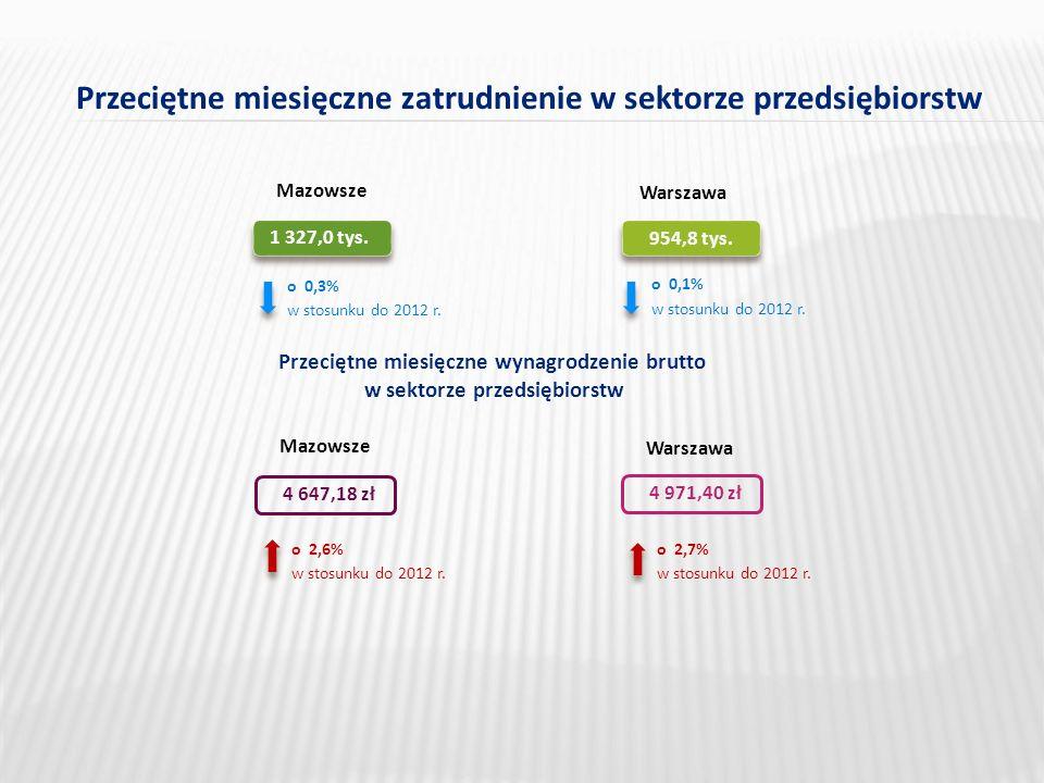 Przeciętne miesięczne zatrudnienie w sektorze przedsiębiorstw 1 327,0 tys.