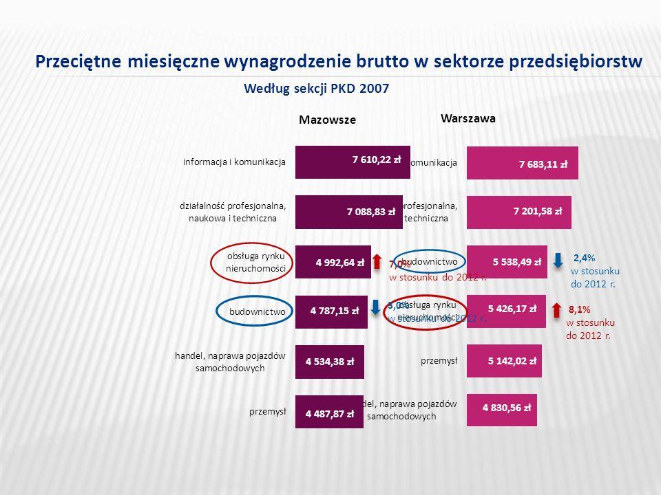 Przeciętne miesięczne wynagrodzenie brutto w sektorze przedsiębiorstw Według sekcji PKD 2007 Mazowsze 7 610,22 zł 7 088,83 zł 4 992,64 zł 4 787,15 zł 4 534,38 zł 4 487,87 zł 7,0% w stosunku do 2012 r.