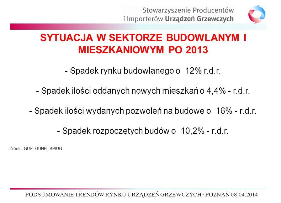 PODSUMOWANIE TRENDÓW RYNKU URZĄDZEŃ GRZEWCZYCH - POZNAŃ 08.04.2014 SYTUACJA W SEKTORZE BUDOWLANYM I MIESZKANIOWYM PO 2013 - Spadek rynku budowlanego o 12% r.d.r.