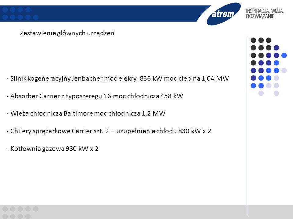 Zestawienie głównych urządzeń - Silnik kogeneracyjny Jenbacher moc elekry. 836 kW moc cieplna 1,04 MW - Absorber Carrier z typoszeregu 16 moc chłodnic