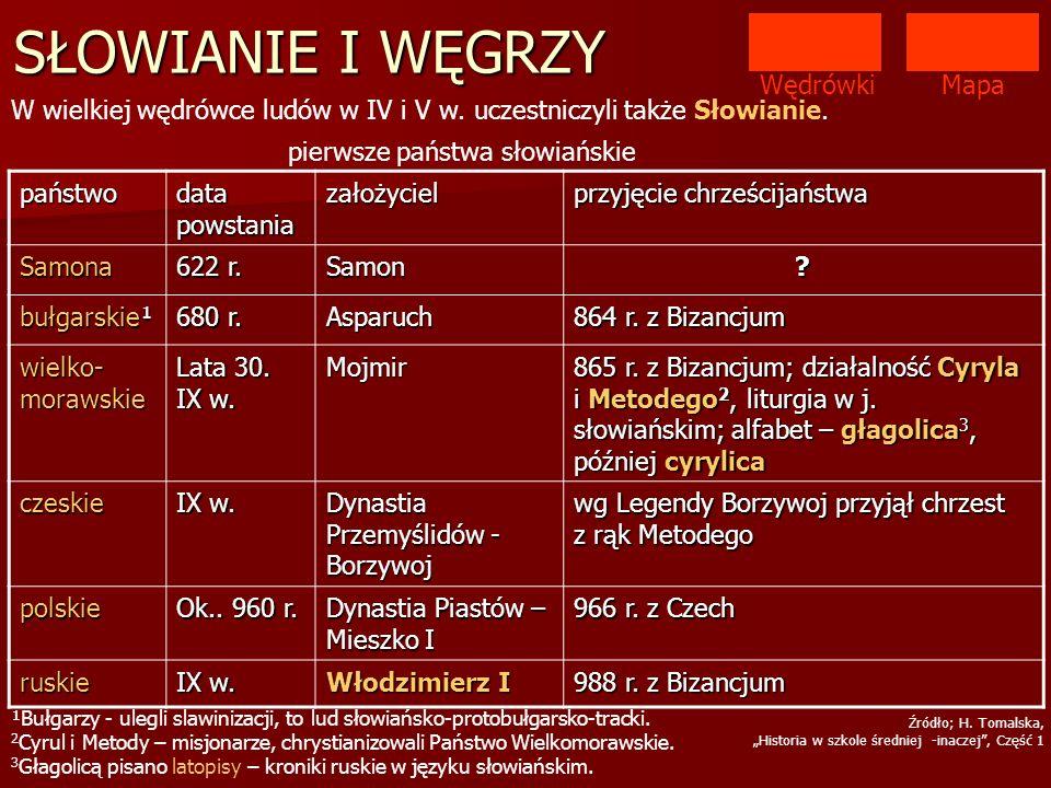 Mapa W wielkiej wędrówce ludów w IV i V w. uczestniczyli także Słowianie. państwo data powstania założyciel przyjęcie chrześcijaństwa Samona 622 r. Sa
