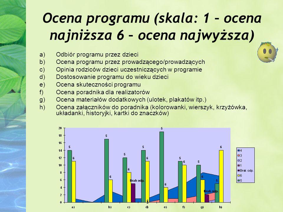 Ocena programu (skala: 1 – ocena najniższa 6 – ocena najwyższa) a)Odbiór programu przez dzieci b)Ocena programu przez prowadzącego/prowadzących c)Opin