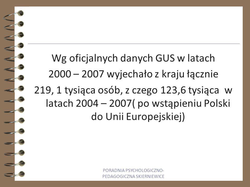 Wg oficjalnych danych GUS w latach 2000 – 2007 wyjechało z kraju łącznie 219, 1 tysiąca osób, z czego 123,6 tysiąca w latach 2004 – 2007( po wstąpieniu Polski do Unii Europejskiej) PORADNIA PSYCHOLOGICZNO- PEDAGOGICZNA SKIERNIEWICE