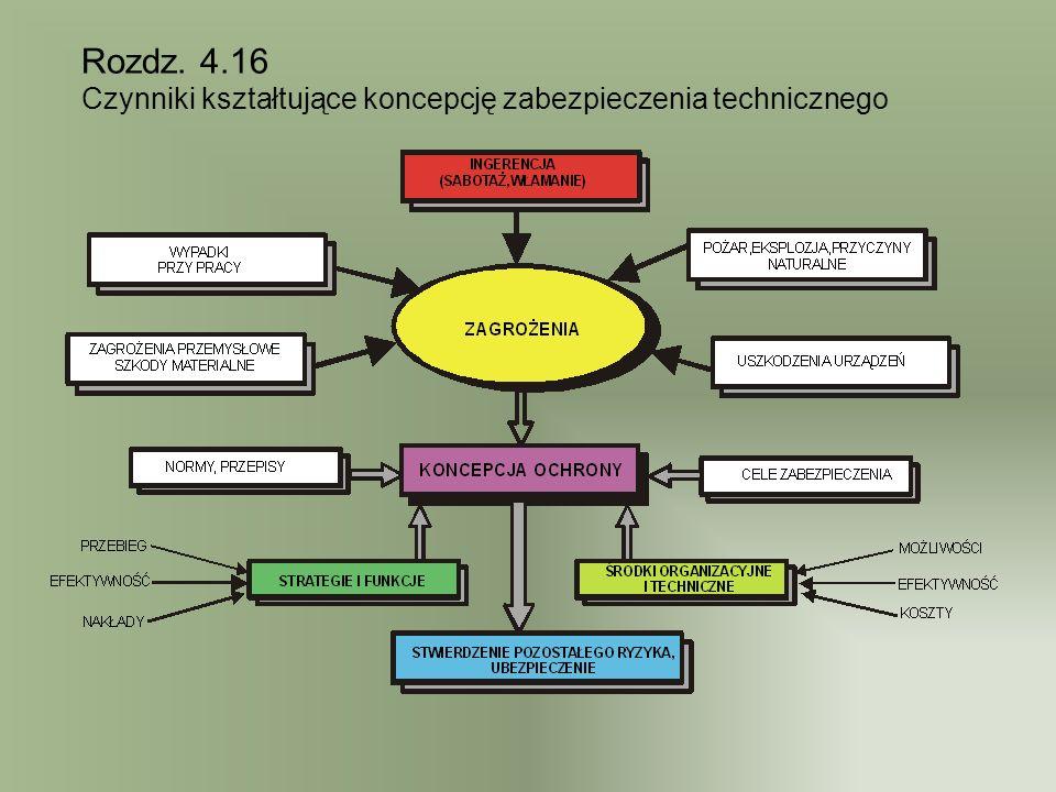 Rozdz. 4.16 Czynniki kształtujące koncepcję zabezpieczenia technicznego
