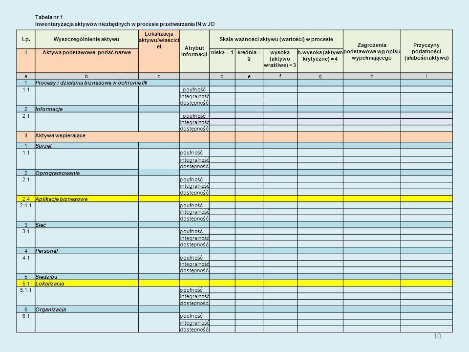 10 Tabela nr 1 Inwentaryzacja aktywów niezbędnych w procesie przetwarzania IN w JO Lp.Wyszczególnienie aktywu Lokalizacja aktywu/właścici el Atrybut i
